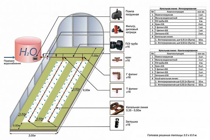 Система полива с использованием капельного или внутрипочвенного оросительного оборудования способна избавить садоводов и огородников от тяжелого ручного труда, а также экономит время и воду