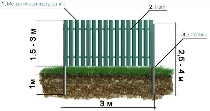Необходимо правильно рассчитать, сколько материалов потребуется для возведения ограды