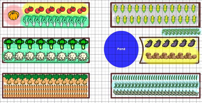 Одним из наиболее простых и популярных решений осуществления севооборота в условиях приусадебного овощеводства, основывается на разделении овощных огородных культур на несколько основных групп