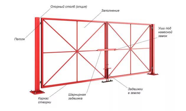 В соответствии с первоначальной задумкой и запланированными размерами воротных створок из профнастила рекомендуется использовать металлопрофильные трубы 4,0х2,5 см, которая нарезается по размерам чертежа