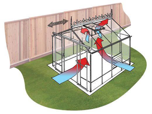 Вентиляция очень важна на всех этапах роста и развития огородных культур