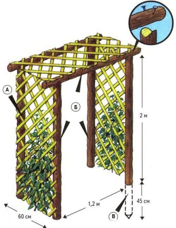 По заранее подготовленной схеме сбивают и скрепляют элементы конструкции