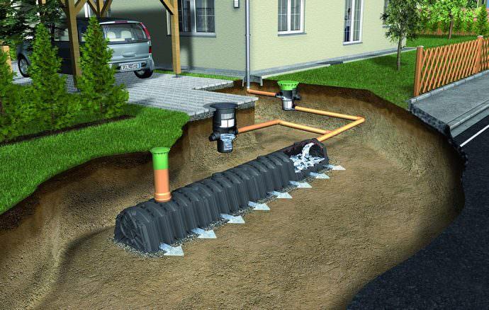 Главной задачей правильно обустроенного дренажа является сбор талой, дождевой или избыточной грунтовой воды, попадающей на участок и последующий их отвод за пределы приусадебной или садово-огородной территории