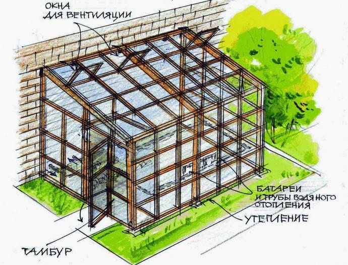 Односкатная тепличная крыша является идеальным вариантом для создания зимнего сада или оранжереи