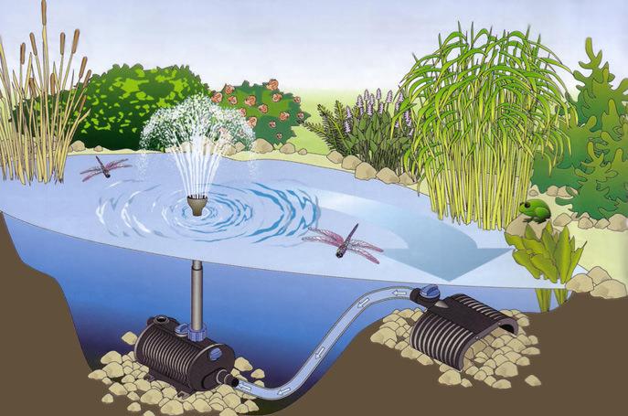 Для самостоятельного возведения фонтана на приусадебной территории необходимо расположить водопроводную систему и источник электропитания на оптимальном расстоянии