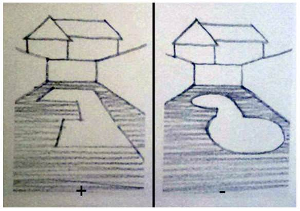 Известный английский дизайнер Джон Брукс в своей книге «Дизайн сада» на простой схеме наглядно показал, что бывает, когда дизайнер не видит участка и не понимает его
