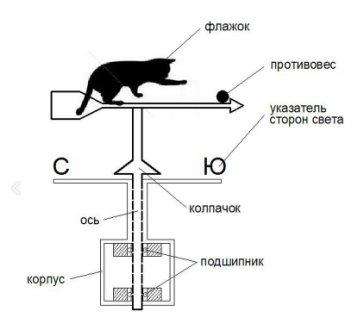 Флюгер состоит из нескольких основных элементов