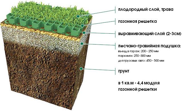 Газонные решётки укладывают в грунт на сравнительно небольшую глубину