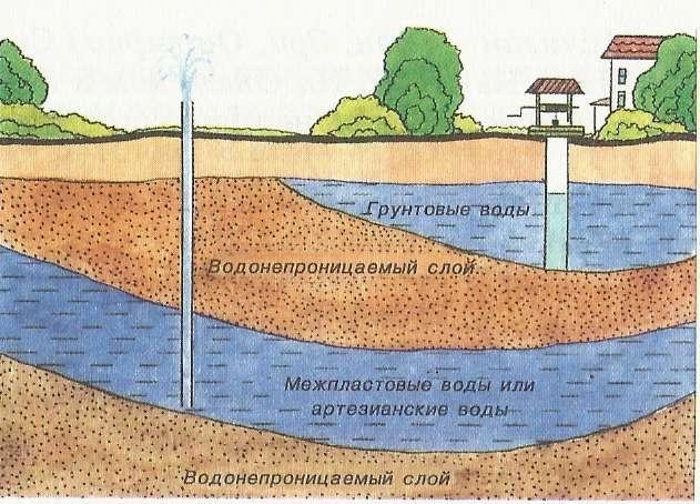 Грунтовые воды, уровни залегания и возможный вред!
