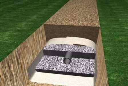 Лучший способ водопонижения — своевременное обустройство участка дренажной системой