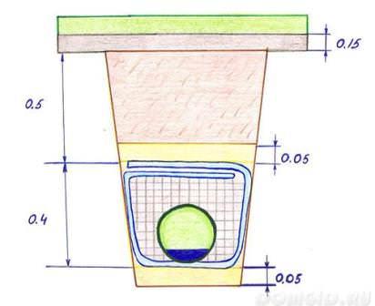 Осмотр и обустройство участка защитой от грунтовых вод — в первую очередь! Простейшая дренажная система