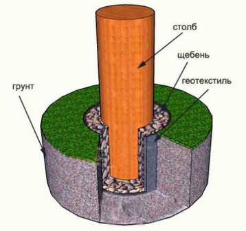 Увеличиваем срок службы деревянных столбов под забор: ГСМ, рубероид, геотекстиль