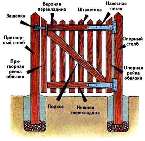 Подробная схема стандартной дачной калитки
