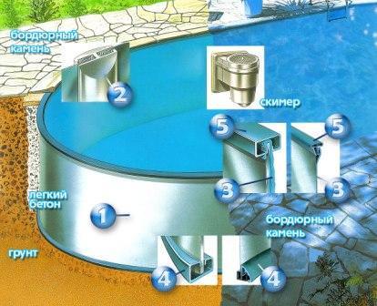 Вес одного кубометра воды – тысяча килограмм, материалы должны быть прочными