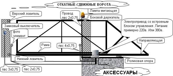 Схема откатных ворот с соотношением размеров