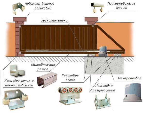 Конструкция откатных ворот для дачи в сборе