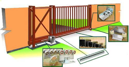 Подробная схема откатных ворот с электроприводом, который автоматизирует движение секции