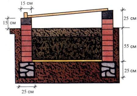 Парник-термос для рассады, специально для любителей ранних посадок (может быть и с подогревом грунта)