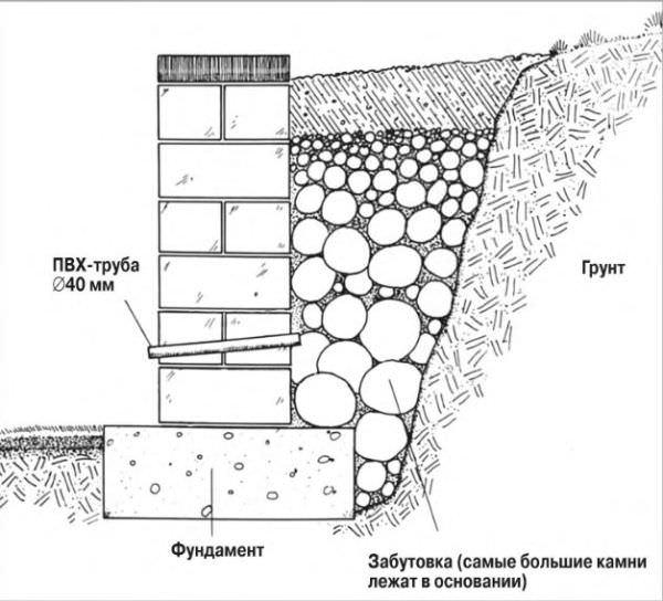 У любой подпорной стенки на территории дачи есть обязательное требование — качественная система водоотвода