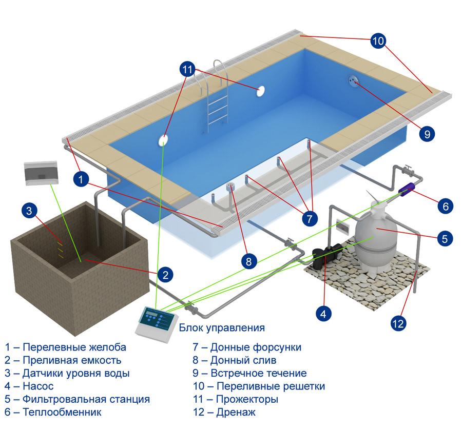 Можно использовать специальные фильтры для бассейнов