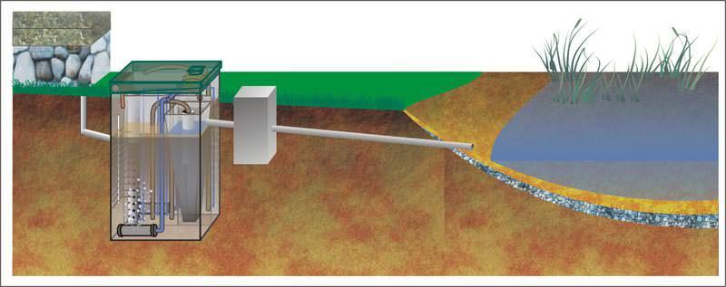 Можно обустроить слив отработанной воды в реку или озеро