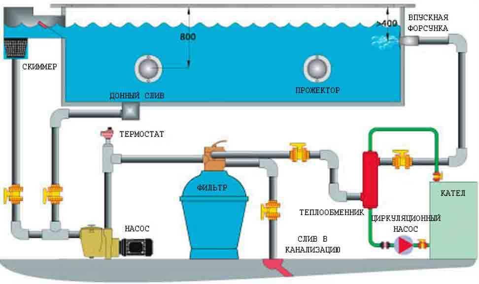 Самым простым способом слить воду из бассейна является подвод слива к канализации