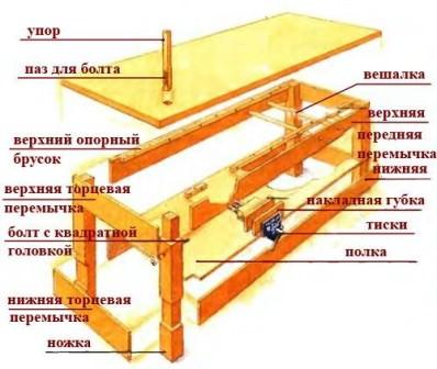 Схема стандартного рабочего верстака, который можно построить самостоятельно