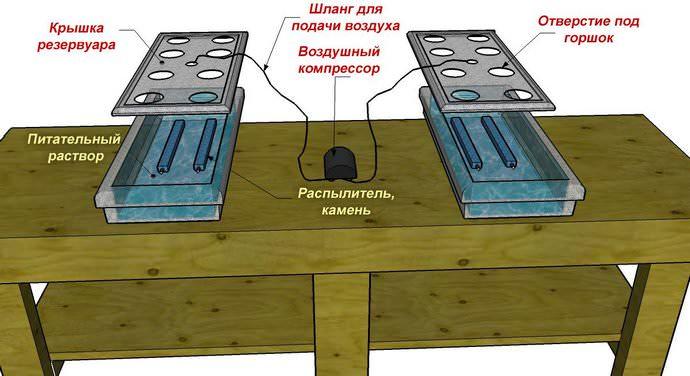 Особой популярностью в нашей стране пользуется подвесное оборудование, позволяющее осуществлять выращивание клубники в специальных контейнерах, выработанных на основе полипропилена