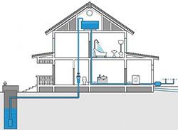 Как провести воду из колодца в дом с насосной станцией