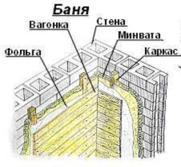 Схема утепления дачной бани изнутри