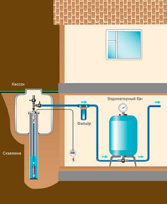 Водоснабжение частного дома от скважины: схема системы и особенности самостоятельного монтажа