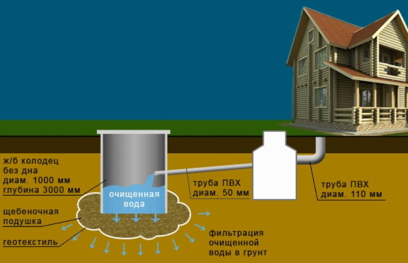 Можно сделать дренажный колодец проще – установить в яму железобетонное кольцо, в котором также набить отверстий для отвода водыМожно сделать дренажный колодец проще – установить в яму железобетонное кольцо, в котором также набить отверстий для отвода водыМожно сделать дренажный колодец проще – установить в яму железобетонное кольцо, в котором также набить отверстий для отвода водыМожно сделать дренажный колодец проще – установить в яму железобетонное кольцо, в котором также набить отверстий для отвода воды