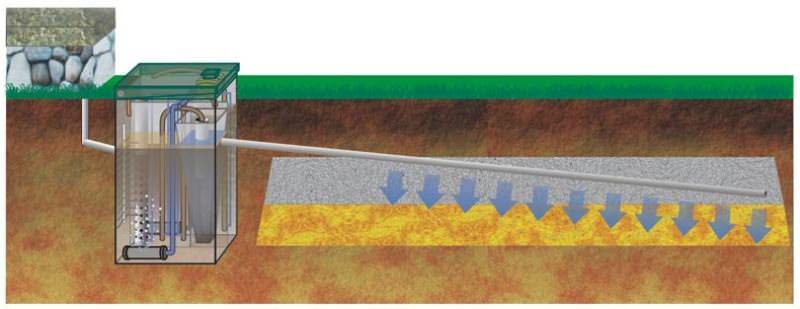 Автономные канализационные системы или локальные очистные сооружения, те же ЛОС и септики многих производителей – отличная альтернатива для дачного участка