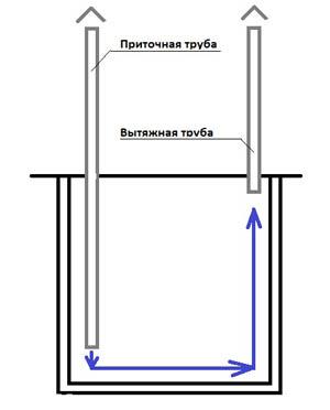 Примерная схема устройства вентиляции в дачной кладовке
