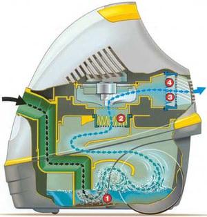 Пылесосы с аквафильтром сепараторного типа (обзор)