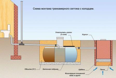Схема установки дачного септика с