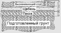 Схема строительства деревянного забора.