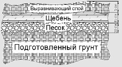 Схема укладки основания садовой дорожки
