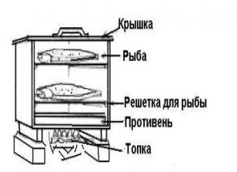 Возможно ли построить коптильню на дачном участке самостоятельно?