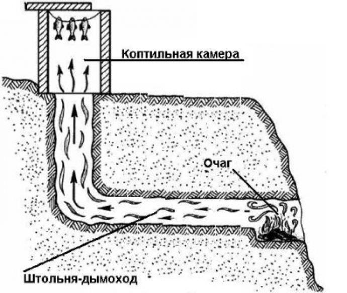 Как устроить коптильню на рельефной местности дачного участка?