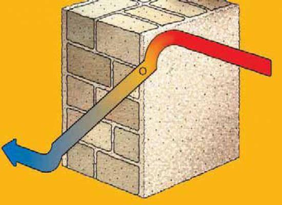 Что дает нам утепление стен веранды качественным материалом и дополнительная отделка?