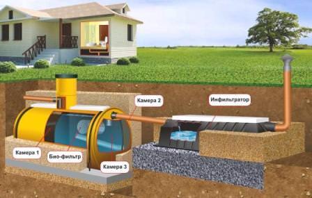 Современный подход к устройству выгребной ямы